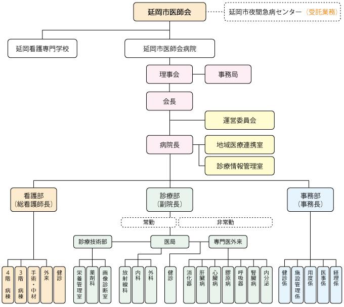 延岡市医師会 組織図